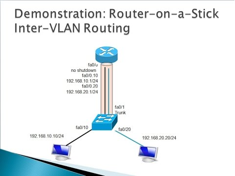 Inter-vlan routing using router on stick