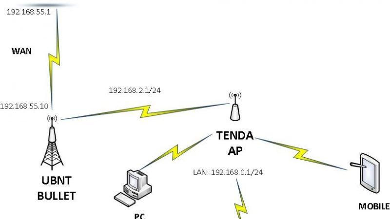 Configuring TENDA Router in WISP Mode