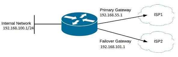 MIKROTIK Multiple WAN links failover