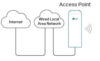 Configuring CPE 210 in Access Point mode